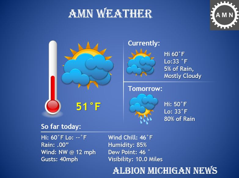 Albion's Weather Report April 26, 2019