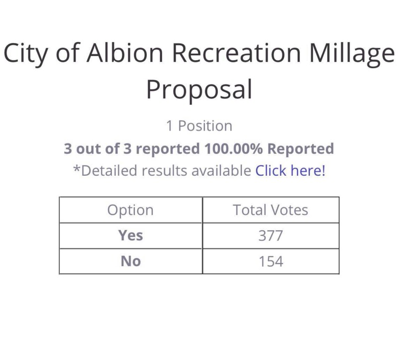 Residents of Albion Pass Millage